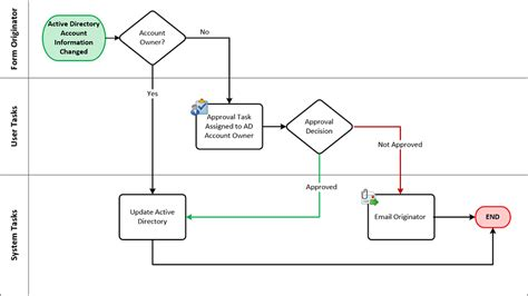 active directory flowchart active directory user details update application