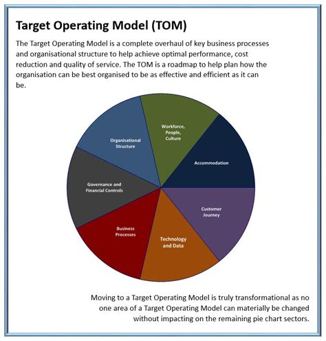 Operating Model Diagram With People Wiring Diagram Services Target Operating Model Powerpoint Template