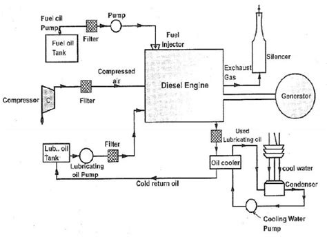 layout of a diesel power plant diesel power plants study material lecturing notes