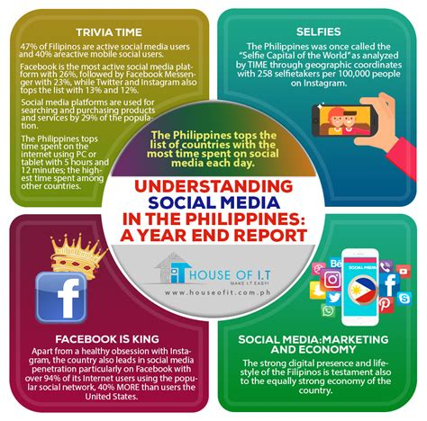 thesis on social media advertising thesis about social media marketing in the philippines