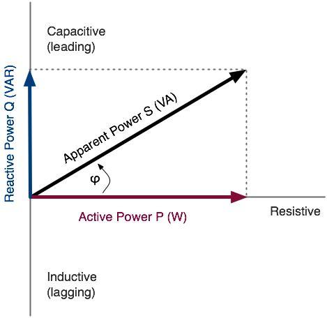 induction vs capacitance analysing electrical demand and supply kw kvar kva pf v wattics docs