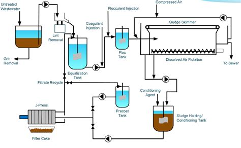 laundry facility layout industrial laundry where filter presses fit in your