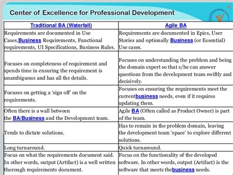 Ba Roles And Responsibilities by The Of A Ba In Agile Environment Coepd