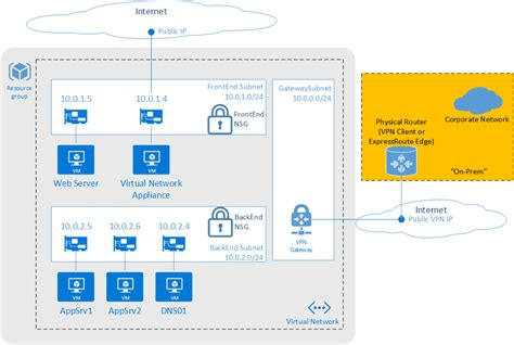 best site to azure network security best practices microsoft docs