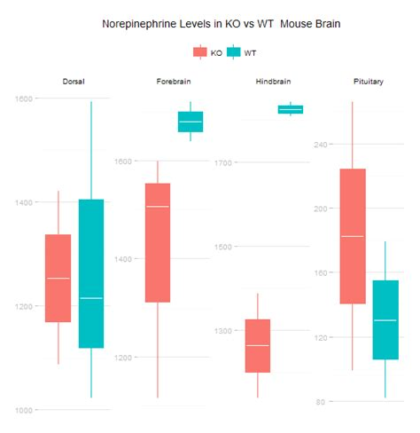 ggplot theme element blank beautiful minimalist boxplots with r and ggplot2