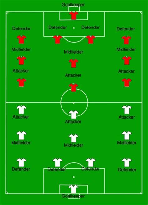 soccer diagram 66 best images about coaching soccer on soccer