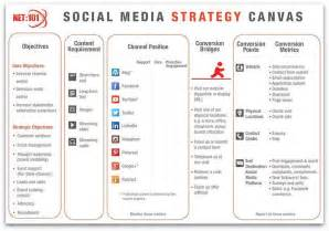 social media plan template social media marketing strategy template template design