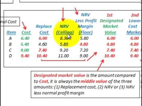lower of cost or market net realizable value ceiling
