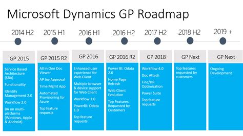 Microsoft Dynamics Gp microsoft dynamics gp product roadmap march 2017 david musgrave s winthrop development