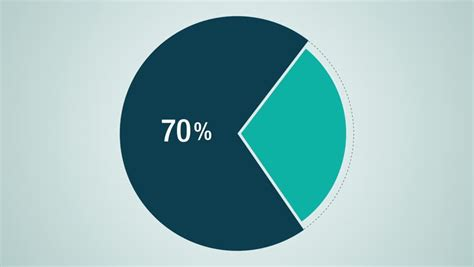 now that 70 percent of job searches are conducted online and pie chart stock footage video shutterstock
