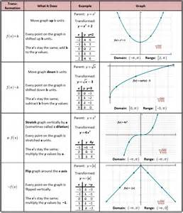transformations of functions worksheet abitlikethis