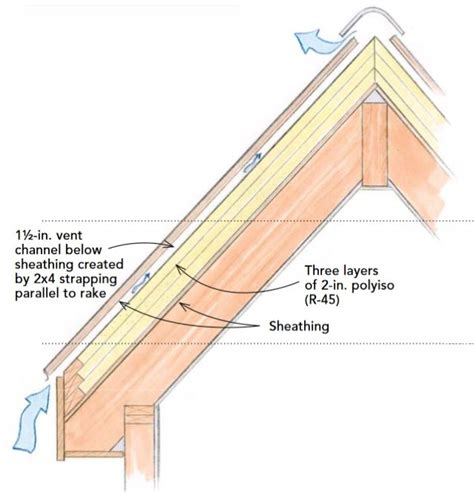 Vaulted Ceiling Construction Details by 17 Migliori Idee Su Roof Sheathing Su