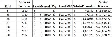 ley 73 imss modalidad 40 tabla de aportacion imss modalidad 40 pensiones imss a j