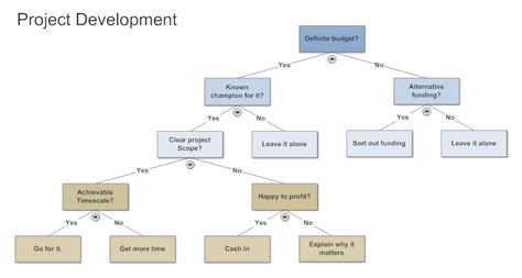 decision tree tips for creating decision trees