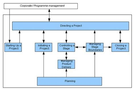 stage plan template opinions on prince2
