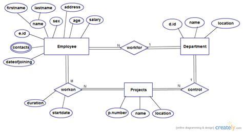 er diagram exle employee department employee management system entity relationship diagram