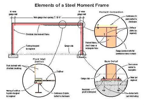 design moment frame exle narrow shear wall solution jlc online framing panels