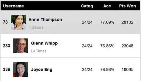 gold derby best actress oscar 2019 oscars 2019 nominations anne thompson indiewire tops