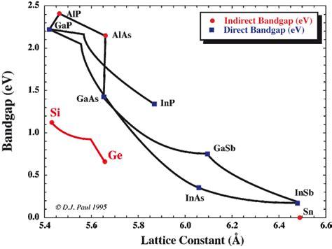 germanium vs silicon band gap prof douglas j paul of glasgow school of engineering