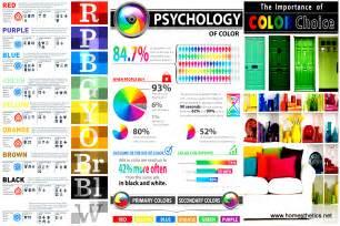 Idea Color Schemes The Significance Of Color In Design Interior Design Color