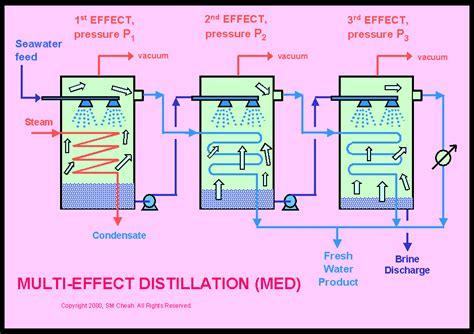 Design Of Multi Effect Distillation | figure078b