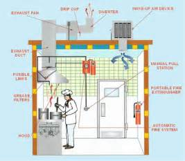 Kitchen Exhaust System Design Kitchen Kitchen Duct Kitchen Ducting 150mm Kitchen Ducting
