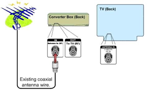 digital to analog converter box setup basic federal communications commission