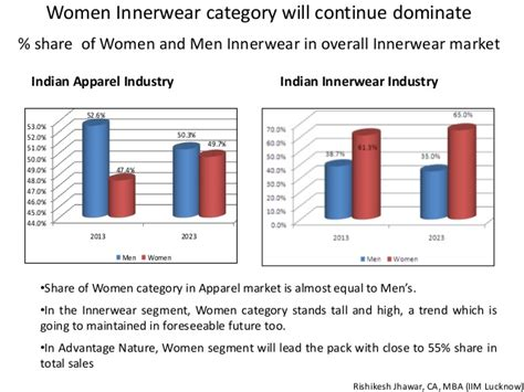 Benefits Of Executive Mba From Iim Lucknow by Overview Of Indian Innerwear Industry
