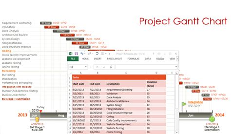 timeline gantt chart template excel timeline chart pictures to pin on pinsdaddy