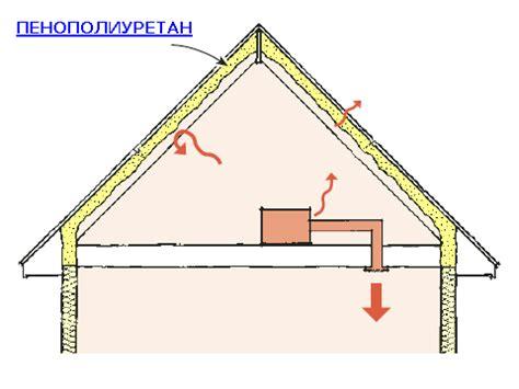 Comment Isoler Une Maison 949 by Yii Transaction Isolation Level Prix Travaux Maison 224