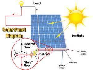 solar panel diagram diagram site