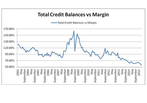 Letter Of Credit Margin Meaning margin debt chart reportspdf549 web fc2
