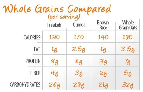 whole grains chart whole grains comparison chart vegan community