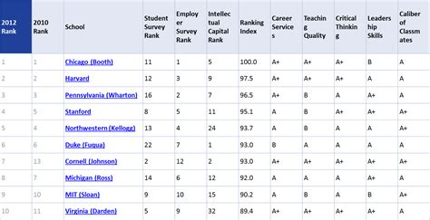 Uchicago Mba Ranking by The Of Chicago Alumni Club Argentina Booth De