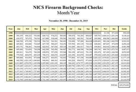 Fbi Nics Background Check Fbi Nics Checks For December 2015 Hit New Record 3 3m The Firearm Blogthe