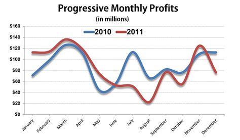 Progressive Insurance's December Profits Down 32 Percent
