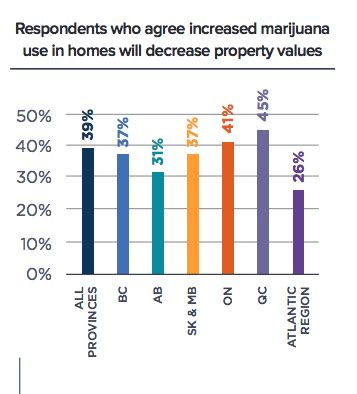 what makes property value decrease nearly half of canadians think growing weed at home drives