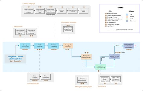 webdesign workflow website workflow diagram image collections how to guide