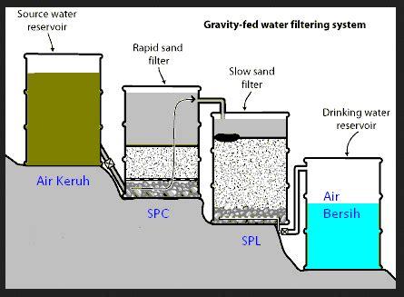 Filter Air Nico Media Penjernih Air Kotor Saringan Air Keruh 2 sistem dan teknik penjernihan air sederhana filter air