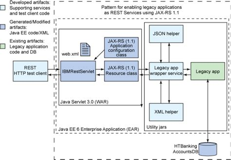 design pattern web server developing jax rs 1 1 restful services in rational
