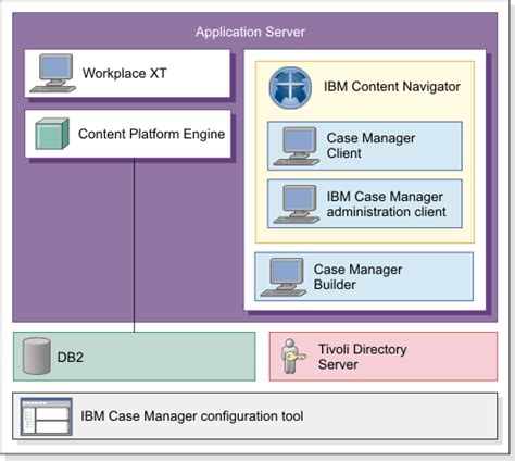 filenet architecture diagram manager 5 2 0 ibm manager architecture overview