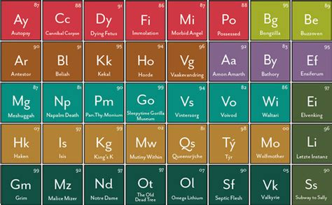 heavy metals periodic table infographic of the day the periodic table of heavy metals