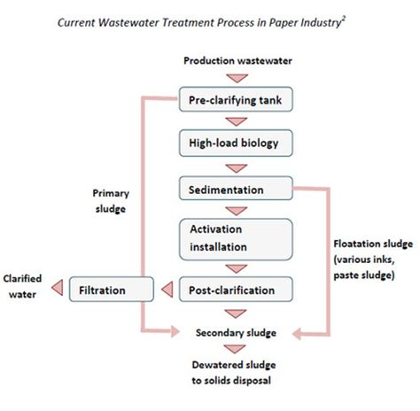 Industrial Paper Process - new technologies paper pulp industry wastewater