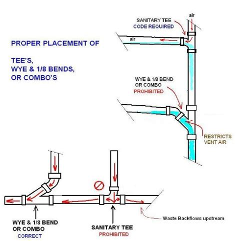 What Is Sanitary Plumbing by Related Keywords Suggestions For Sanitary