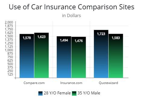 top comparison sites  cheaper auto insurance