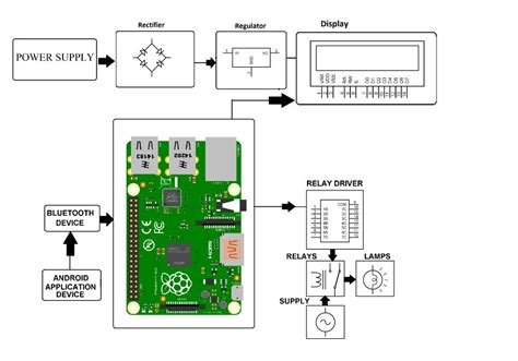raspberry pi home automation project nevonprojects
