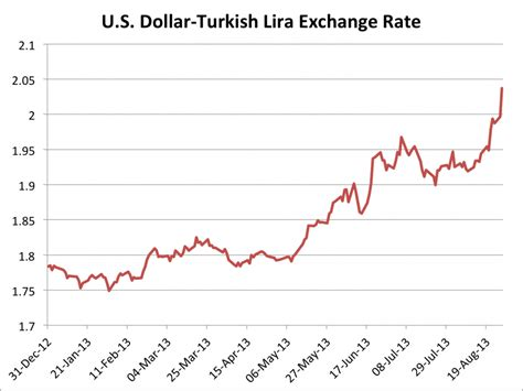 Currency Converter Lira | pound v turkish lira baticfucomti ga