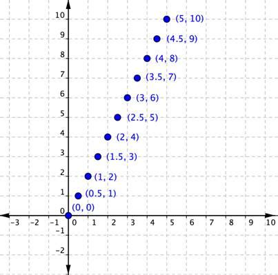 xy pattern generator graphing linear equations