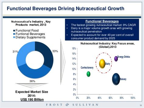 energy drink trends 2017 functional beverage industry trends challenges