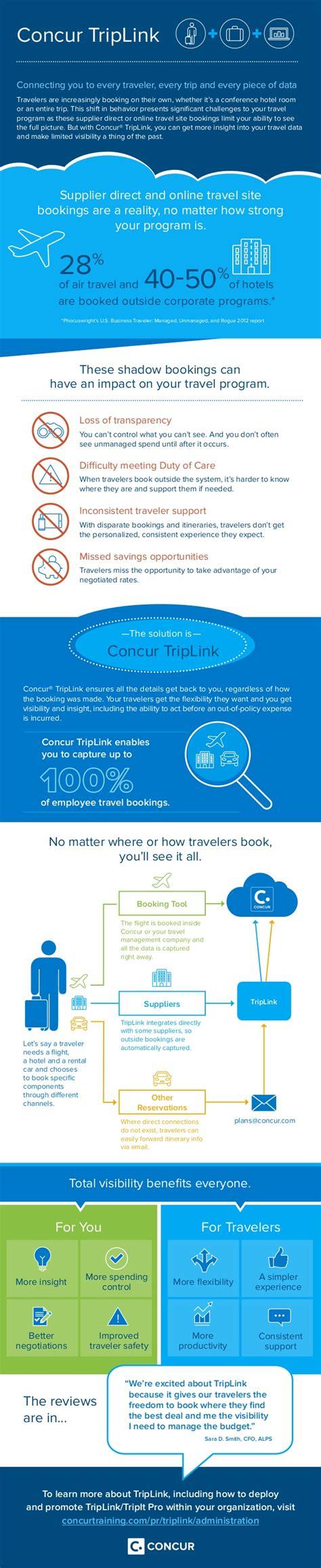 upcoming slideshare how to deploy concur triplink